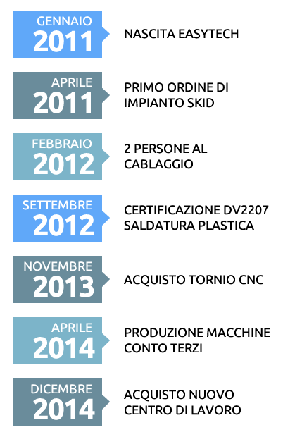 infografica storia di EasyTech